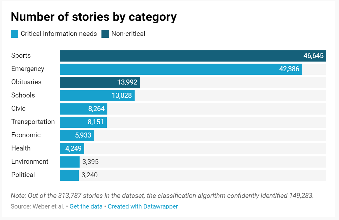Number of stories by category