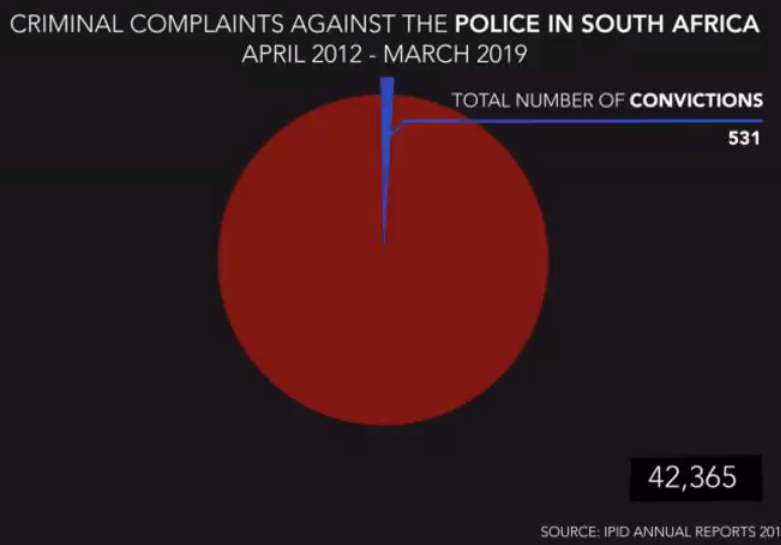 Investigating police misconduct