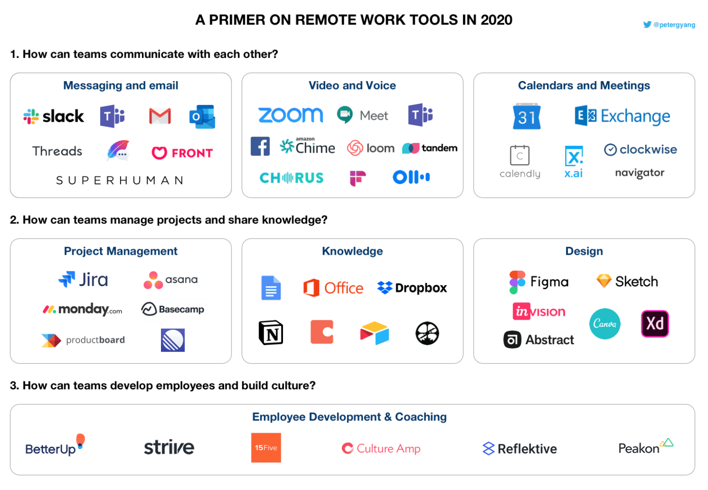 Remote working tools organized by category