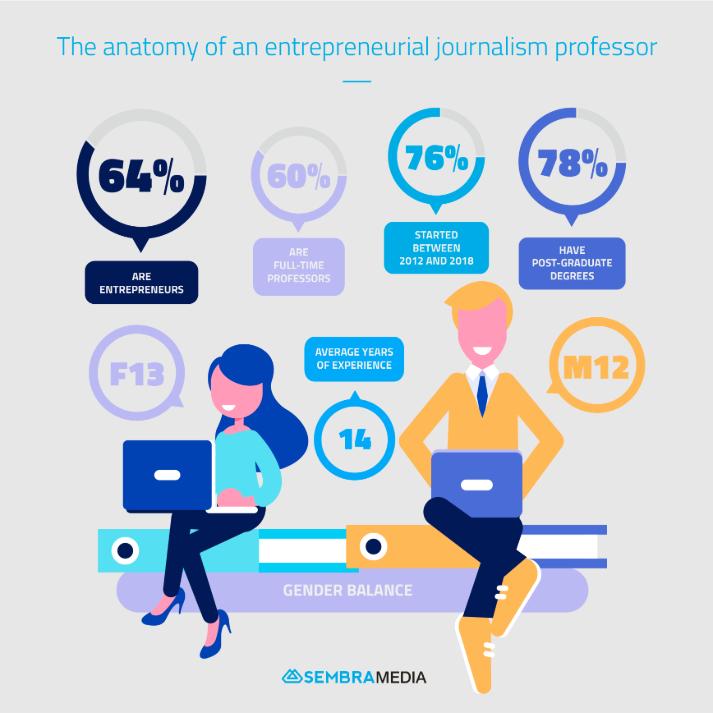 SembraMedia study