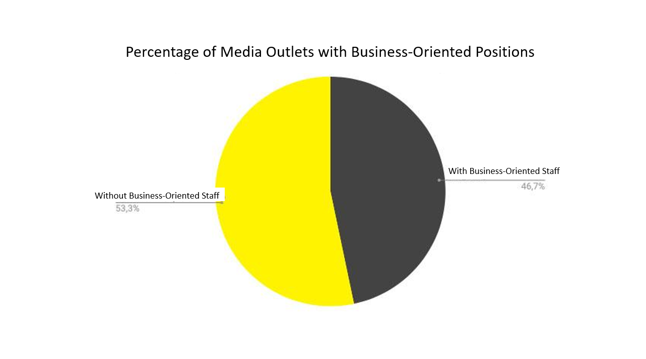 Pie chart showing 46.7% of outlets have a business-oriented staff member