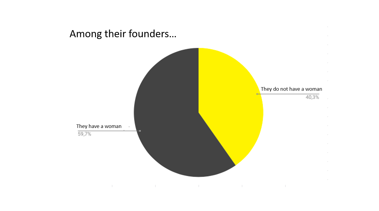 Pie chart showing that 59.7% of outlets have a woman among their founders.