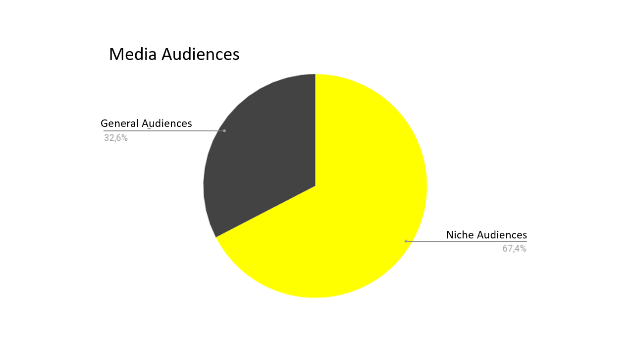 Pie chart showing that 67.4% cater to niche audiences