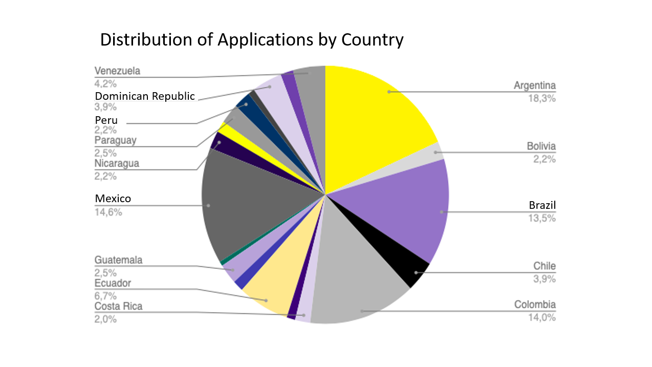 Pie chart showing distribution of applications by country
