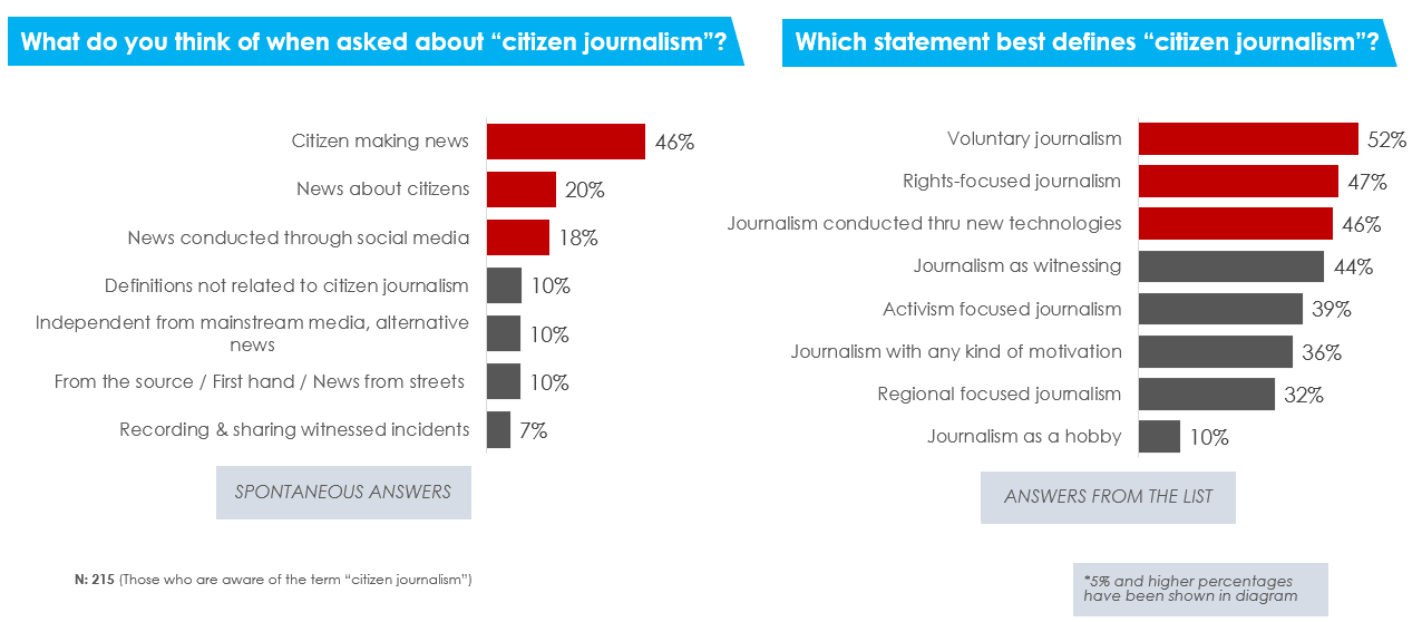 Definition of citizen journalism