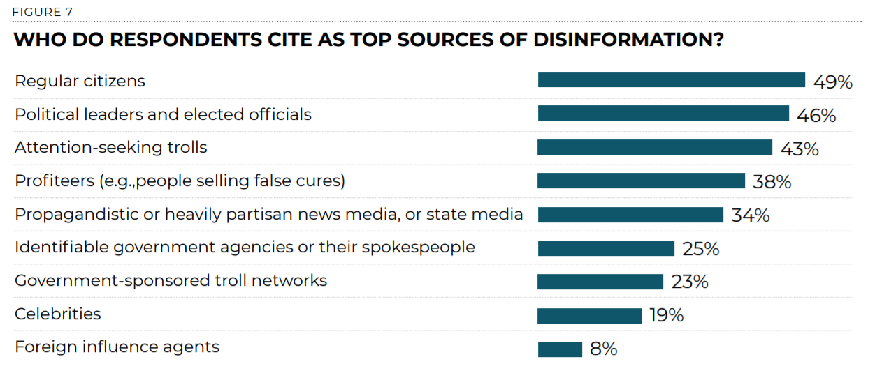 Chart showing main purveyors of disinformation