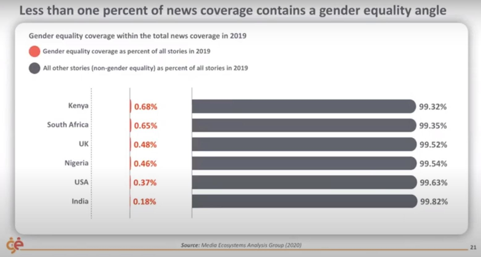 Gender equality in news coverage